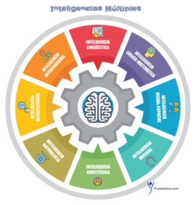 inteligencias-multiples1